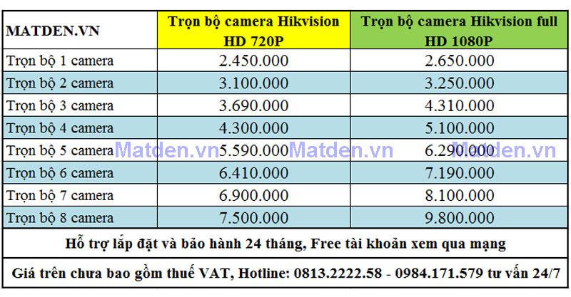 Chi tiết báo giá: Lắp đặt camera quan sát tại Thanh Hoá